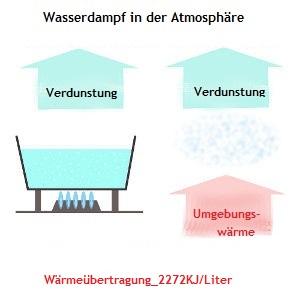 Energie für die Wasserverdunstung