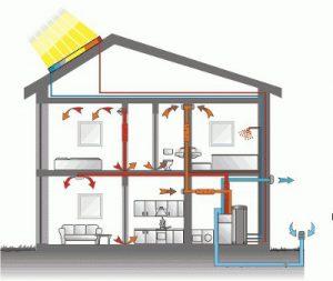 Luftbefeuchtung und Abkühlung im Passivhaus