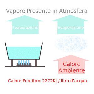 Raffrescamento evaporativo con nebulizzatori: come avviene?